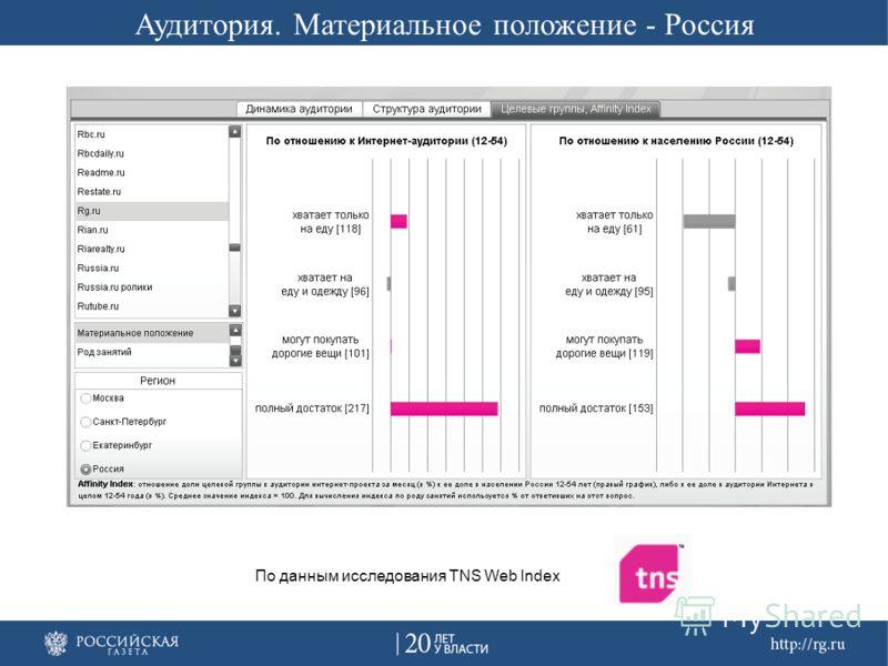 Аудитория. Материальное положение - Россия По данным исследования TNS Web Index