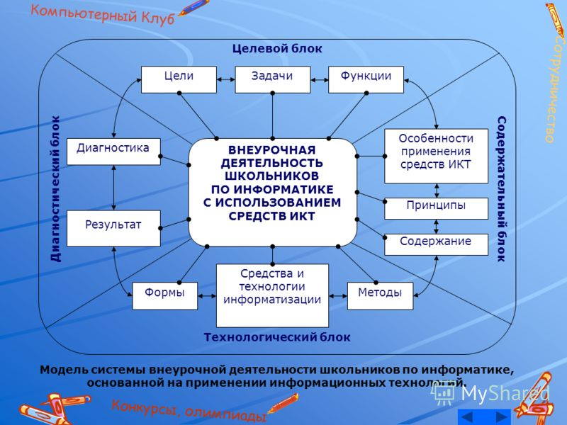 Модель системы внеурочной