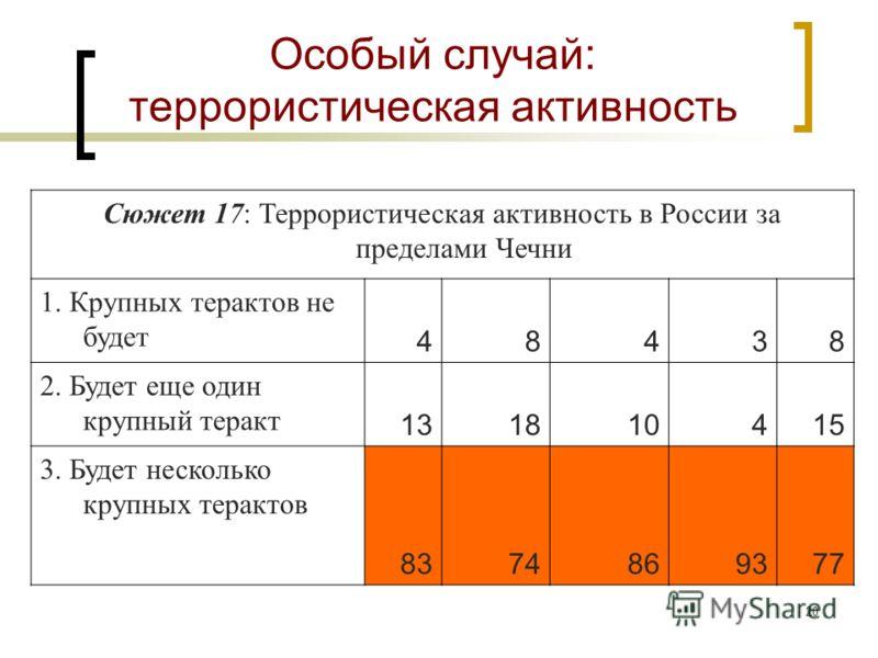 19 События, влияющие на несколько сценариев Нынешняя ситуация в правящей группировке («Коллективном Путине») не изменится (2); Взрывной распад в правящей группировке («Коллективном Путине») (2); Прекращение экспроприации крупной собственности (3); Ко