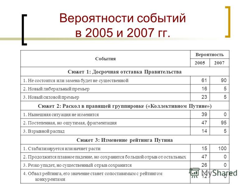 28 Шансы сценариев в условиях канвы «Мечта путиниста»