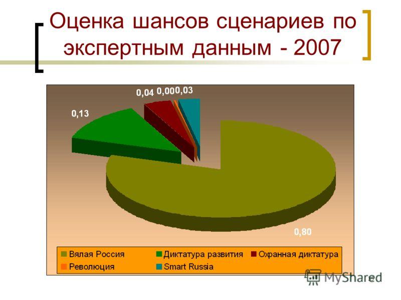 34 Вероятности событий в 2005 и 2007 гг. (продолжение) Сюжет 18: Изменение цен на нефть (газ) 1. Значимых изменений не будет 45450 2. Рост, ощутимый для экономики России 22100 3. Падение, ощутимое для экономики30 Сюжет 19: Действия Запада в отношении