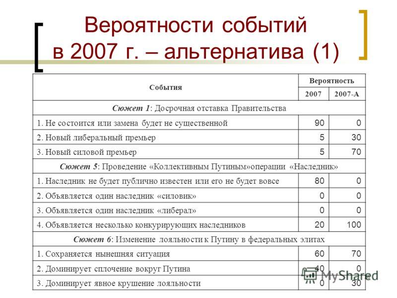 35 Оценка шансов сценариев по экспертным данным - 2007