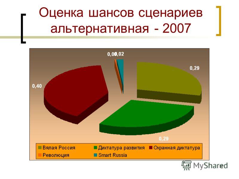 37 Вероятности событий в 2007 г. – альтернатива (2) События Вероятность 20072007-A Сюжет 9: Управляемость страной силами бюрократической машины 1. Управляемость сохранится практически на нынешнем уровне 10050 2. Управленческий хаос будет постепенно н