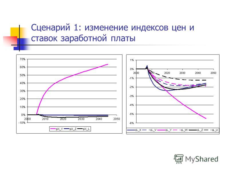 Сценарий 1: изменение индексов цен и ставок заработной платы