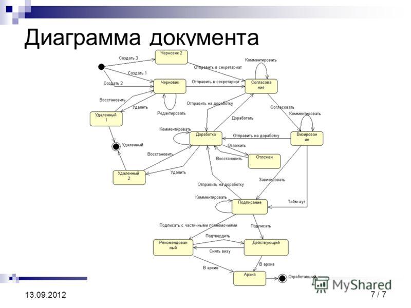 7 / 7 13.09.2012 Диаграмма документа