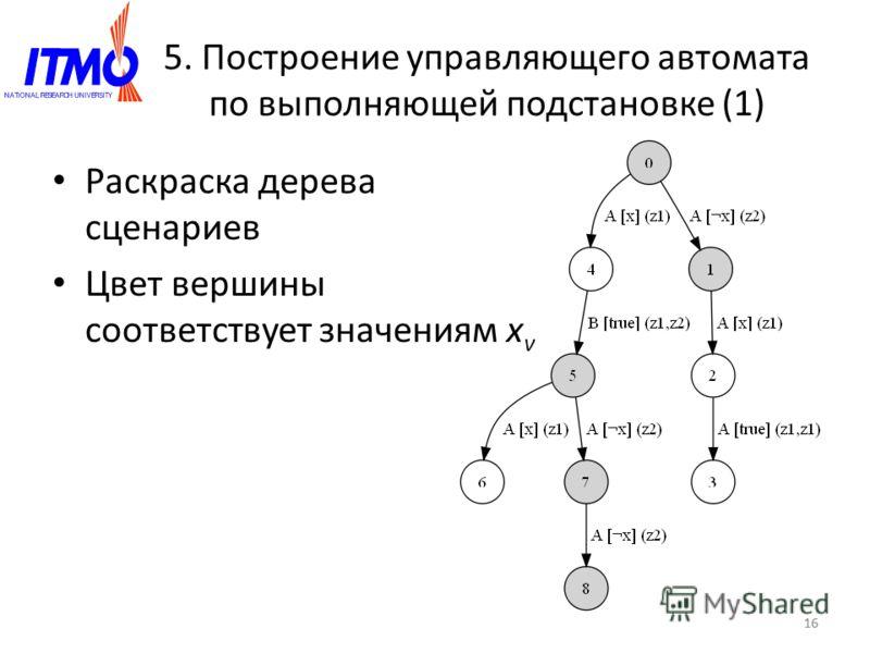 16 5. Построение управляющего автомата по выполняющей подстановке (1) Раскраска дерева сценариев Цвет вершины соответствует значениям x v 16