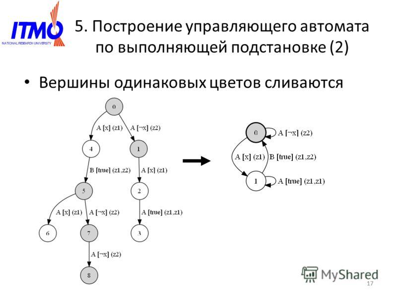 17 5. Построение управляющего автомата по выполняющей подстановке (2) Вершины одинаковых цветов сливаются 17