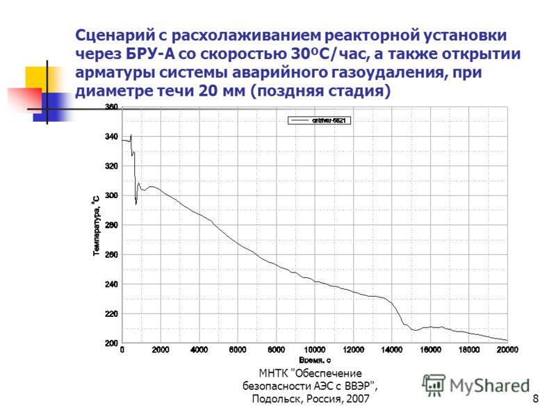 МНТК Обеспечение безопасности АЭС с ВВЭР, Подольск, Россия, 20078 Сценарий с расхолаживанием реакторной установки через БРУ-А со скоростью 30ºС/час, а также открытии арматуры системы аварийного газоудаления, при диаметре течи 20 мм (поздняя стадия)