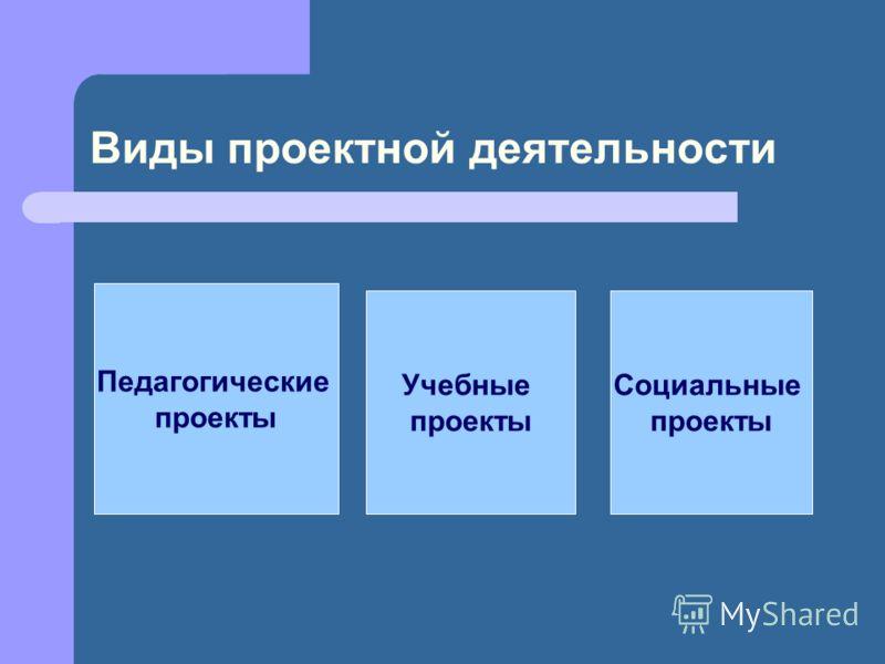 Виды проектной деятельности Педагогические проекты Учебные проекты Социальные проекты