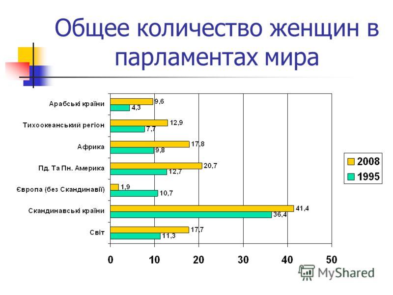 Общее количество женщин в парламентах мира
