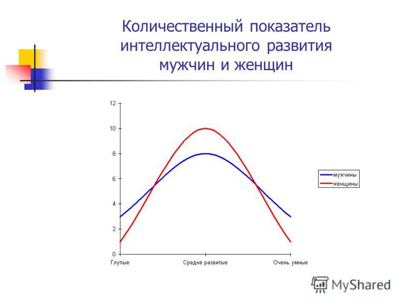 Количественный показатель интеллектуального развития мужчин и женщин