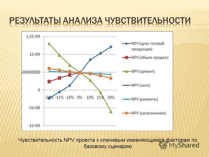 Чувствительность NPV проекта к ключевым изменяющимся факторам по базовому сценарию