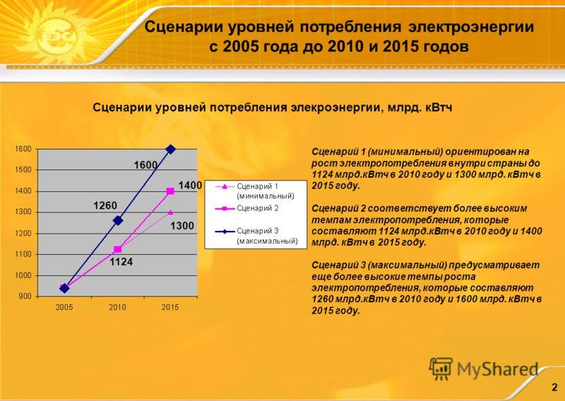 2 Сценарии уровней потребления электроэнергии с 2005 года до 2010 и 2015 годов Сценарии уровней потребления элекроэнергии, млрд. кВтч Сценарий 1 (минимальный) ориентирован на рост электропотребления внутри страны до 1124 млрд.кВтч в 2010 году и 1300