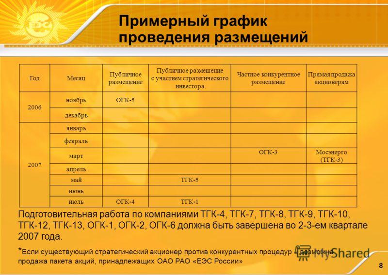 8 Примерный график проведения размещений * Если существующий стратегический акционер против конкурентных процедур – возможна продажа пакета акций, принадлежащих ОАО РАО «ЕЭС России» Подготовительная работа по компаниями ТГК-4, ТГК-7, ТГК-8, ТГК-9, ТГ
