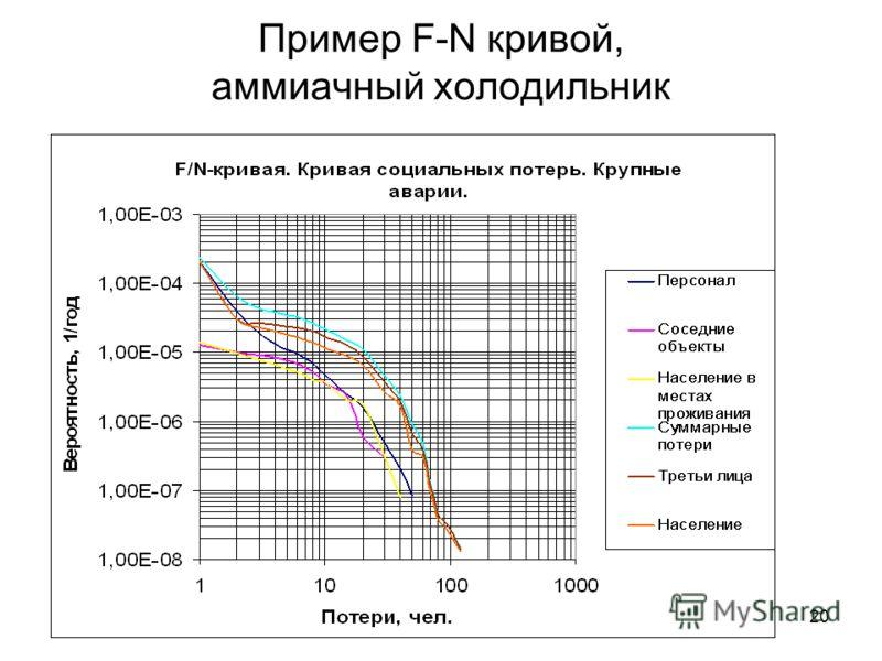 20 Пример F-N кривой, аммиачный холодильник