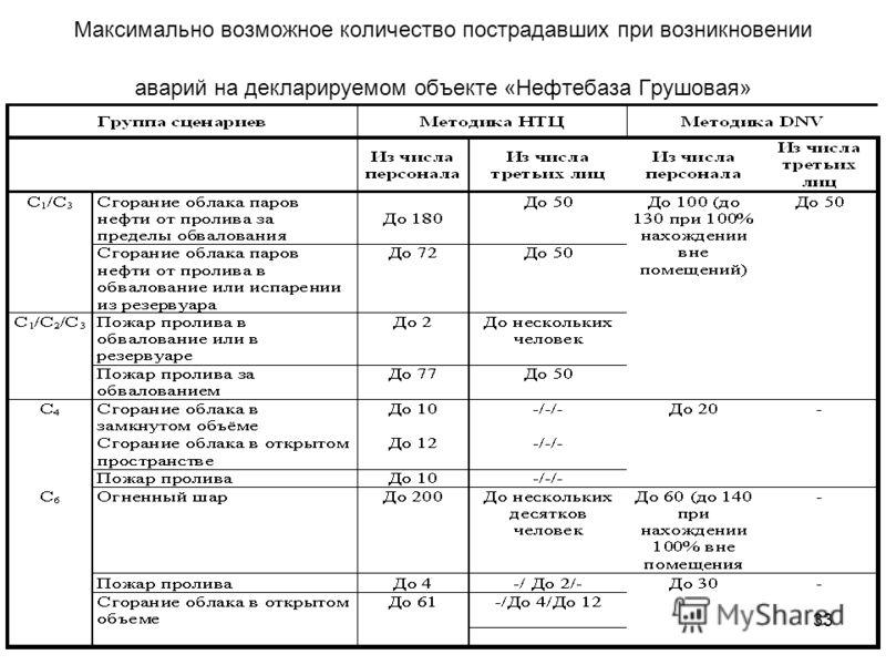 33 Максимально возможное количество пострадавших при возникновении аварий на декларируемом объекте «Нефтебаза Грушовая»