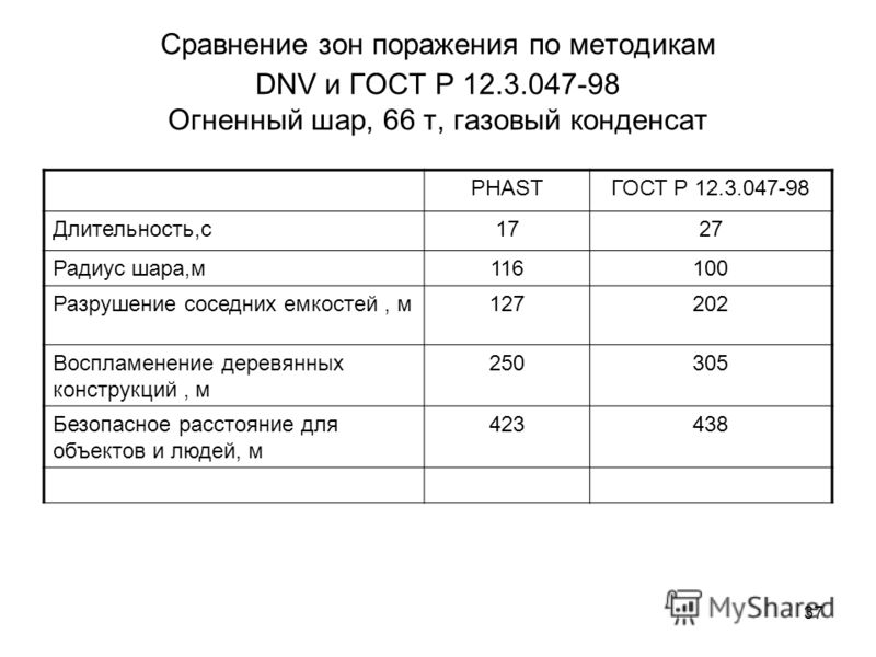 37 Сравнение зон поражения по методикам DNV и ГОСТ Р 12.3.047-98 Огненный шар, 66 т, газовый конденсат PHASTГОСТ Р 12.3.047-98 Длительность,с1727 Радиус шара,м116100 Разрушение соседних емкостей, м127202 Воспламенение деревянных конструкций, м 250305