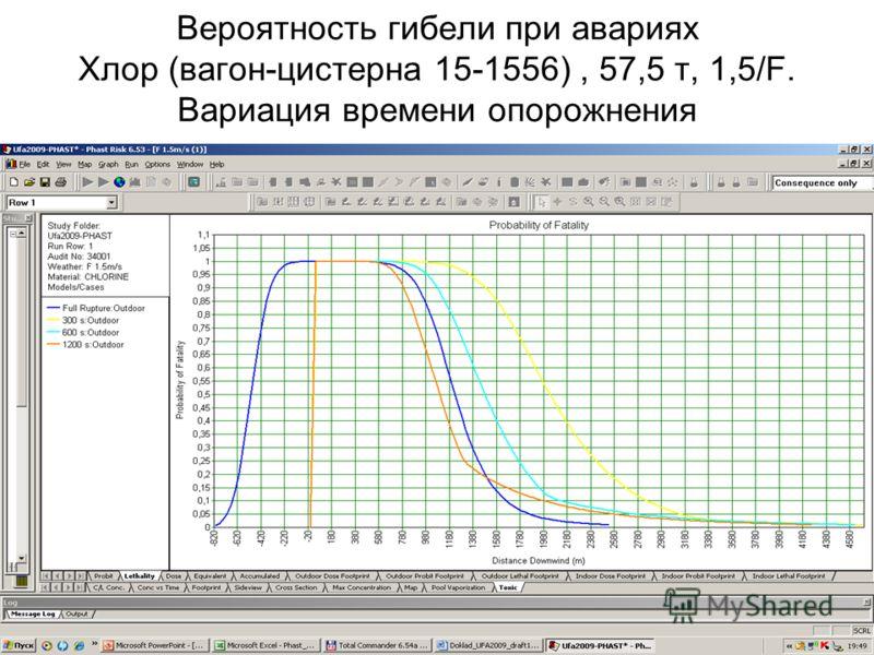 40 Вероятность гибели при авариях Хлор (вагон-цистерна 15-1556), 57,5 т, 1,5/F. Вариация времени опорожнения