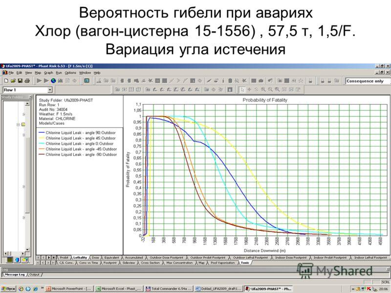 41 Вероятность гибели при авариях Хлор (вагон-цистерна 15-1556), 57,5 т, 1,5/F. Вариация угла истечения