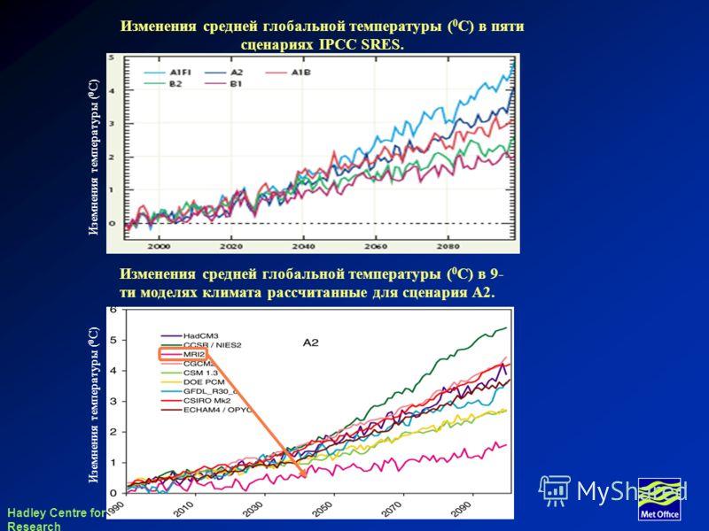 Hadley Centre for Climate Prediction and Research Изменения средней глобальной температуры ( 0 С) в пяти сценариях IPCC SRES. Иземнения температуры ( 0 С) Изменения средней глобальной температуры ( 0 С) в 9- ти моделях климата рассчитанные для сценар