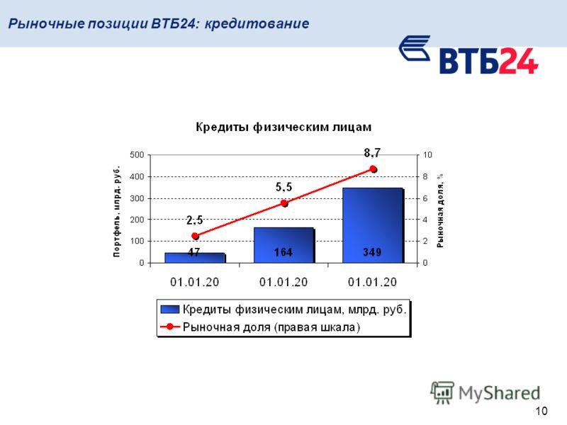 10 Рыночные позиции ВТБ24: кредитование