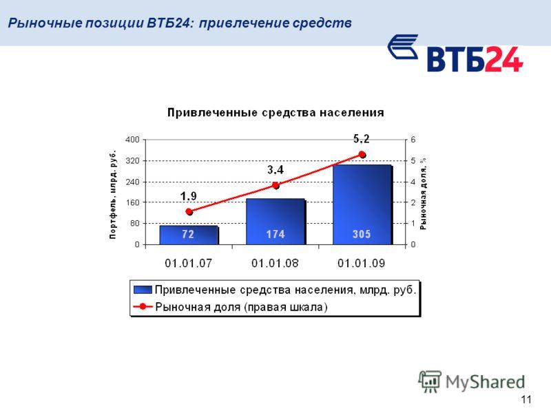 11 Рыночные позиции ВТБ24: привлечение средств