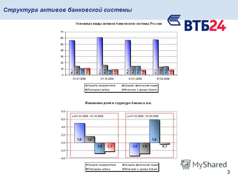 3 Структура активов банковской системы