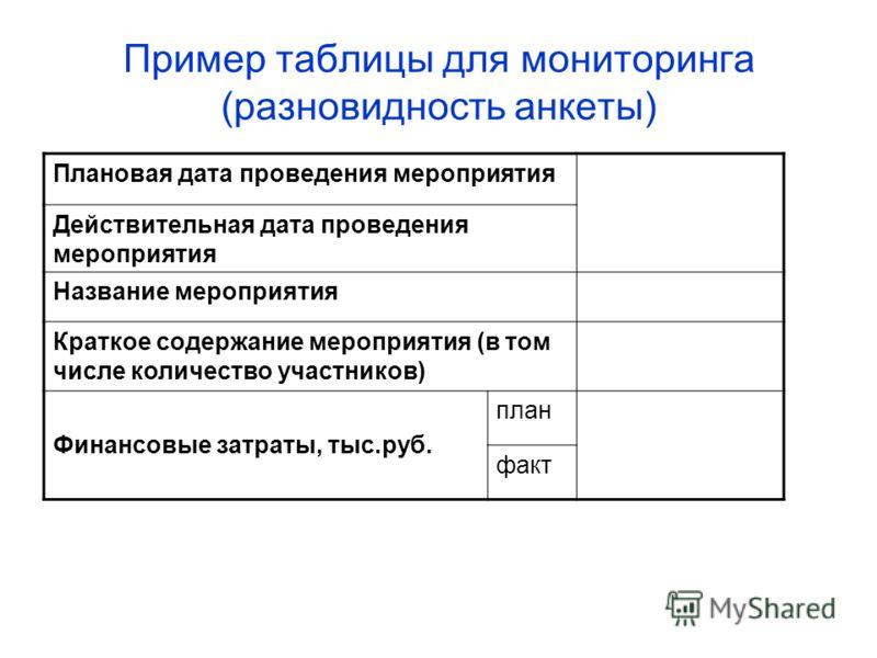 Пример таблицы для мониторинга (разновидность анкеты) Плановая дата проведения мероприятия Действительная дата проведения мероприятия Название мероприятия Краткое содержание мероприятия (в том числе количество участников) Финансовые затраты, тыс.руб.