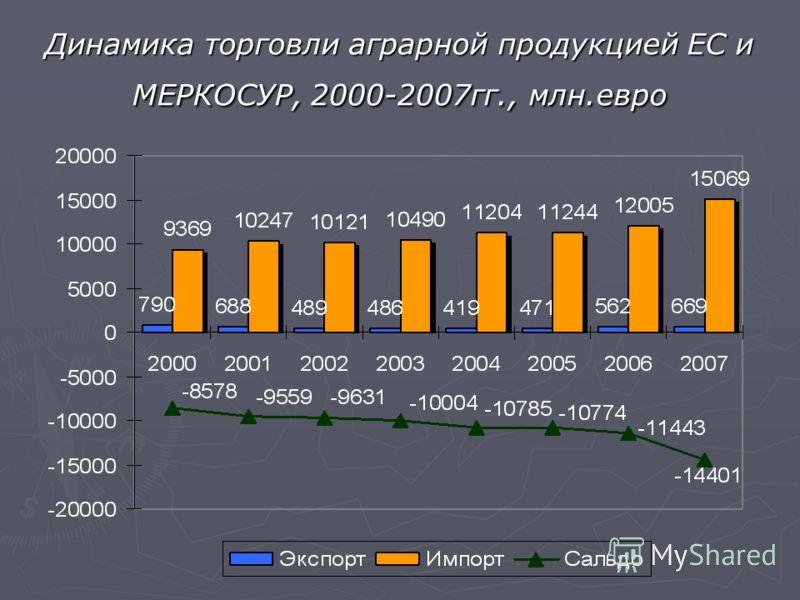 Динамика торговли аграрной продукцией ЕС и МЕРКОСУР, 2000-2007гг., млн.евро