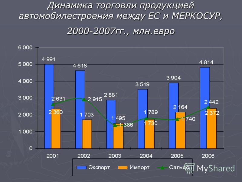 Динамика торговли продукцией автомобилестроения между ЕС и МЕРКОСУР, 2000-2007гг., млн.евро