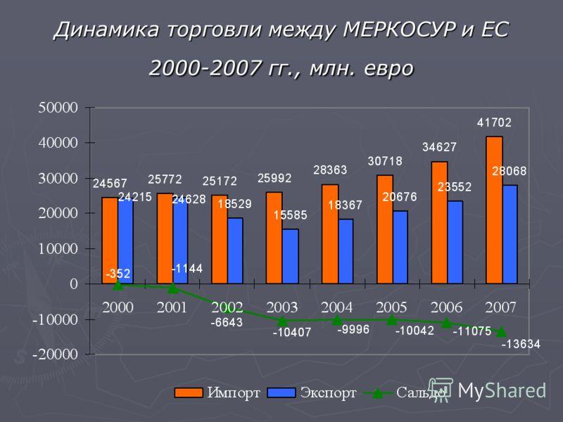 Динамика торговли между МЕРКОСУР и ЕС 2000-2007 гг., млн. евро