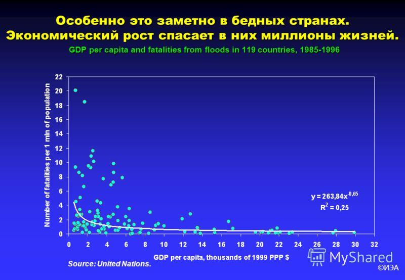 ©ИЭА Особенно это заметно в бедных странах. Экономический рост спасает в них миллионы жизней. GDP per capita and fatalities from floods in 119 countries, 1985-1996 Source: United Nations.