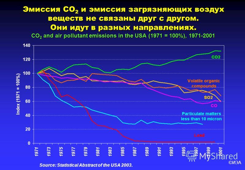 ©ИЭА Эмиссия СО 2 и эмиссия загрязняющих воздух веществ не связаны друг с другом. Они идут в разных направлениях. CО 2 and air pollutant emissions in the USA (1971 = 100%), 1971-2001 Source: Statistical Abstract of the USA 2003.