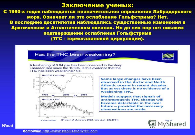 Wood Источник : http://www.stabilisation2005.com http://www.stabilisation2005.com Заключение ученых: С 1960-х годов наблюдается незначительное опреснение Лабрадорского моря. Означает ли это ослабление Гольфстрима? Нет. В последние десятилетия наблюда
