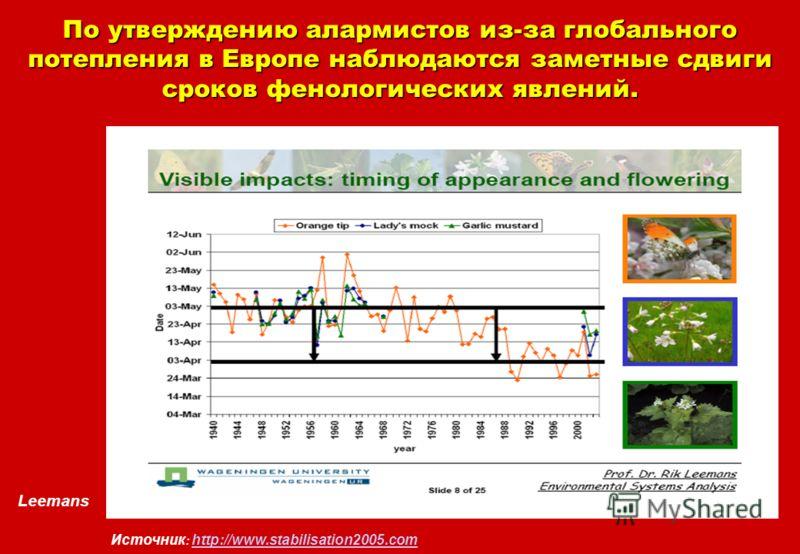 Leemans Источник : http://www.stabilisation2005.com http://www.stabilisation2005.com По утверждению алармистов из-за глобального потепления в Европе наблюдаются заметные сдвиги сроков фенологических явлений.