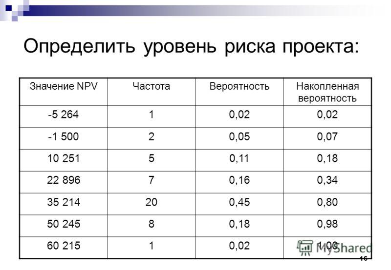 16 Определить уровень риска проекта: Значение NPVЧастотаВероятностьНакопленная вероятность -5 26410,02 -1 50020,050,07 10 25150,110,18 22 89670,160,34 35 214200,450,80 50 24580,180,98 60 21510,021,00