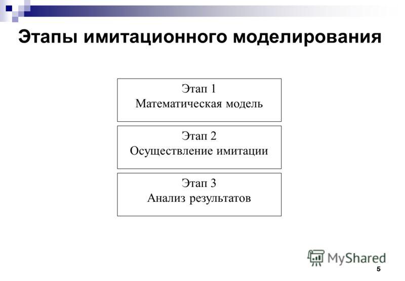 5 Этапы имитационного моделирования Этап 1 Математическая модель Этап 2 Осуществление имитации Этап 3 Анализ результатов