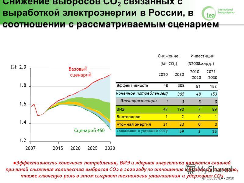 Эффективность конечного потребления, ВИЭ и ядерная энергетика являются главной причиной снижения количества выбросов СО2 в 2020 году по отношению к Базовому сценарию, также ключевую роль в этом сыграют технологии улавливания и удержания СО2 1.2 1.4 1