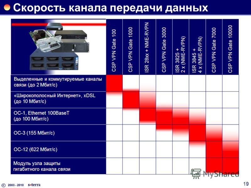 19 Скорость канала передачи данных