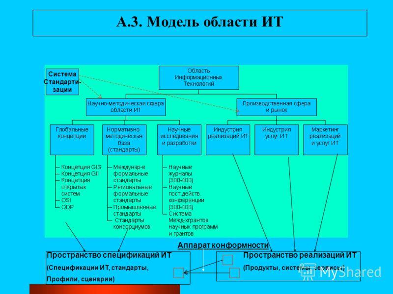 A.3. Модель области ИТ Система Стандарти- зации Пространство спецификаций ИТ (Спецификации ИТ, стандарты, Профили, сценарии) Пространство реализаций ИТ (Продукты, системы, сервисы) Аппарат конформности