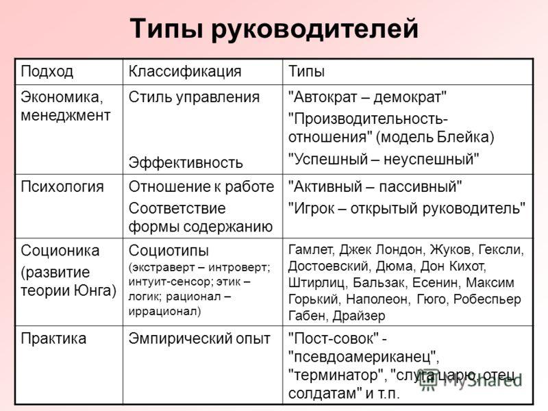Типы руководителя и стили руководства