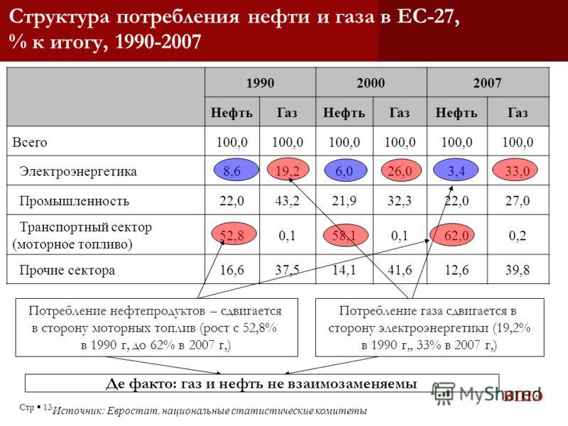 ВШЭ Стр 13 Структура потребления нефти и газа в ЕС-27, % к итогу, 1990-2007 Источник: Евростат, национальные статистические комитеты 199020002007 НефтьГазНефтьГазНефтьГаз Всего100,0 Электроэнергетика8,619,26,026,03,433,0 Промышленность22,043,221,932,