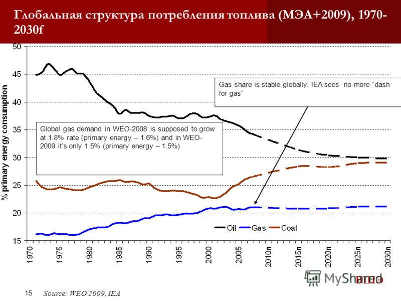 ВШЭ 15 Глобальная структура потребления топлива (МЭА+2009), 1970- 2030f Source: WEO 2009, IEA Gas share is stable globally. IEA sees no more dash for gas Global gas demand in WEO-2008 is supposed to grow at 1.8% rate (primary energy – 1.6%) and in WE