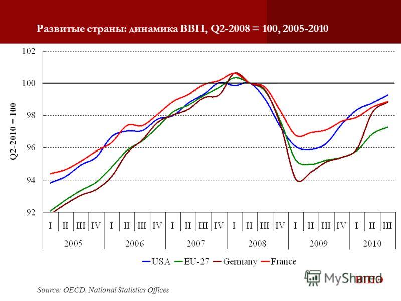 ВШЭ Развитые страны: динамика ВВП, Q2-2008 = 100, 2005-2010 Source: OECD, National Statistics Offices