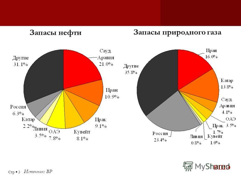 ВШЭ Стр 3 Источник: BP Запасы нефти Запасы природного газа