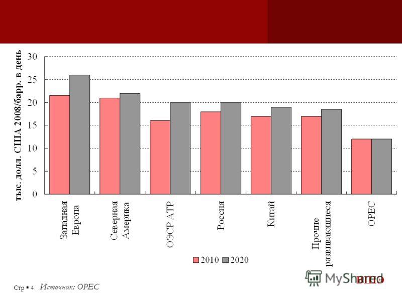 ВШЭ Стр 4 Источник: OPEC