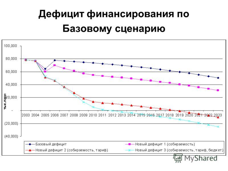 Дефицит финансирования по Базовому сценарию
