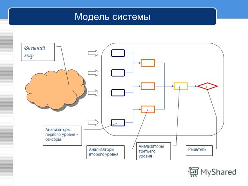 Модель системы Внешний мир Анализаторы первого уровня - сенсоры Анализаторы второго уровня Анализаторы третьего уровня Решатель
