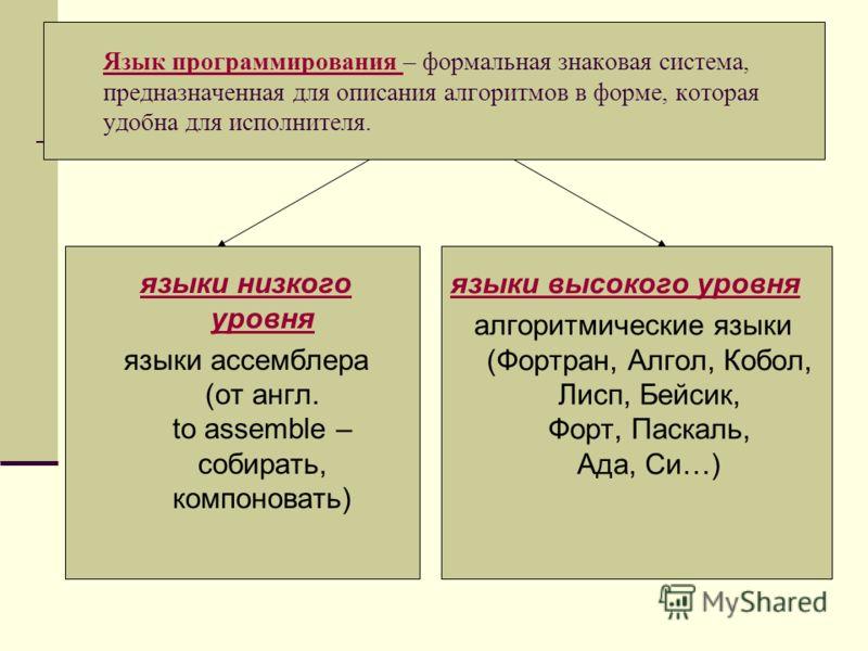 Язык программирования Язык программирования – формальная знаковая система, предназначенная для описания алгоритмов в форме, которая удобна для исполнителя. языки низкого уровня языки ассемблера (от англ. to assemble – собирать, компоновать) языки выс