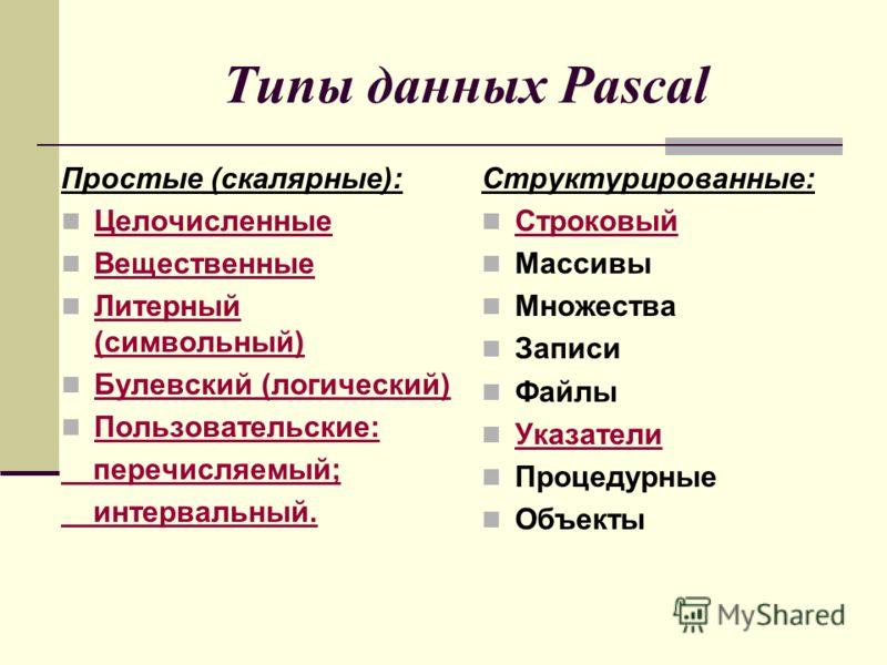 Типы данных Pascal Простые (скалярные): Целочисленные Вещественные Литерный (символьный) Литерный (символьный) Булевский (логический) Булевский (логический) Пользовательские: перечисляемый; интервальный. Структурированные: Строковый Массивы Множества